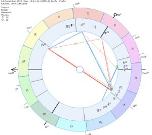 14d. Saulės užtemimas arba kaip sutikti gruodžio jaunatį?